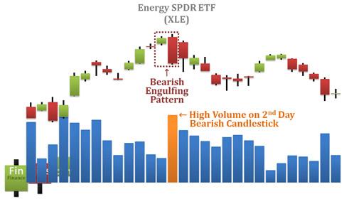 Sự xác nhận bởi volume cao vào ngày thứ hai của mô hình Bearish Engulfing