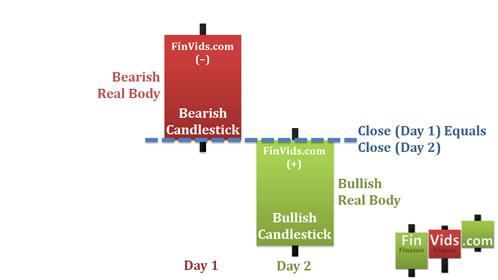 Mô hình Bullish Counterattack Line (đường phản công tăng)
