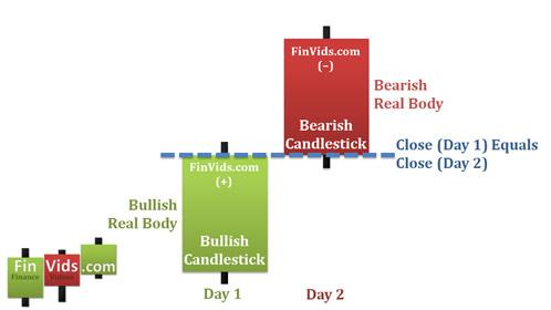 Mô hình Bearish Counterattack Line (đường phản công giảm)