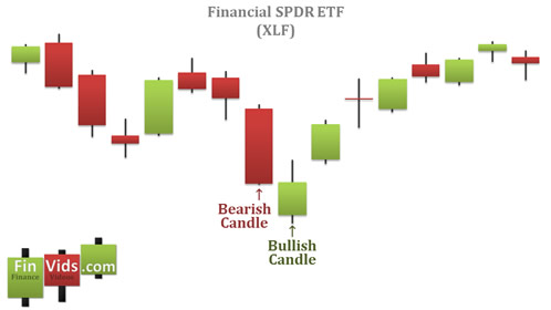 Biểu đồ minh họa Bullish Counterattack Line