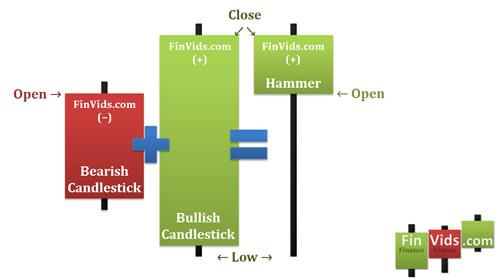 Kết hợp 2 nến trong mô hình Bullish Engulfing = Nến Hammer