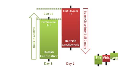 Diễn biến tâm lý mô hình Bearish Piercing Line