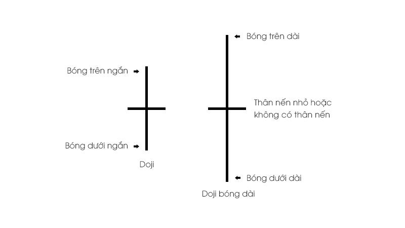 Mô hình nến Doji và Doji bóng dài