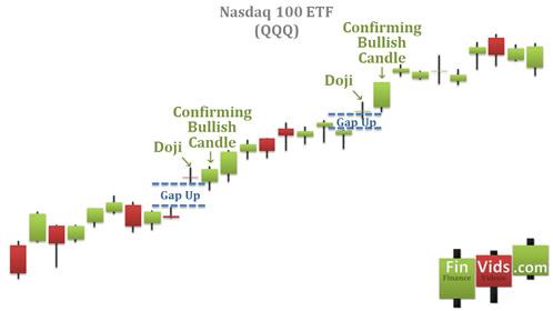 Biểu đồ minh họa mô hình nến doji nhảy giá tăng